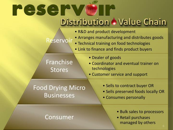 Distribution    Value Chain