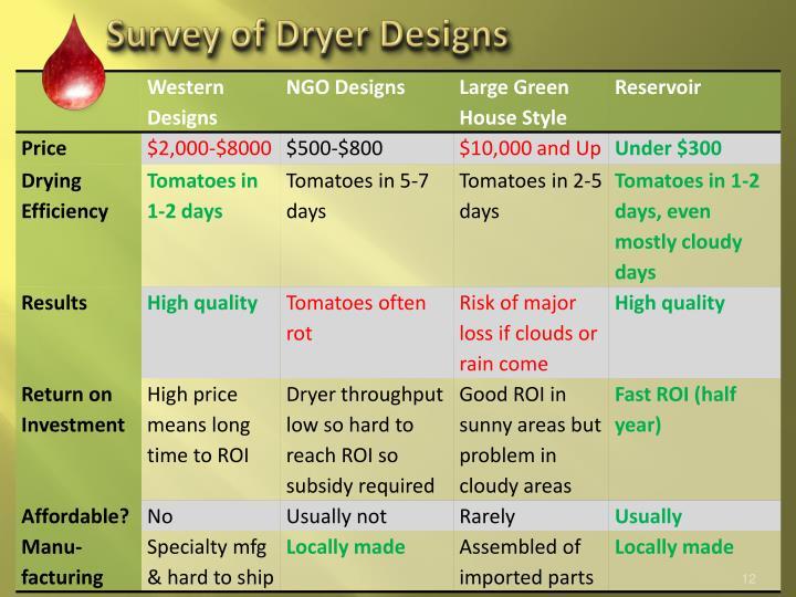 Survey of Dryer Designs
