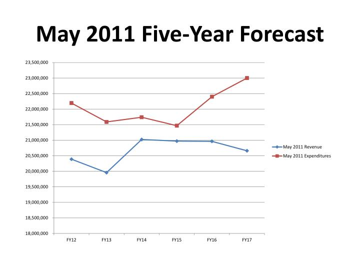 May 2011 Five-Year Forecast