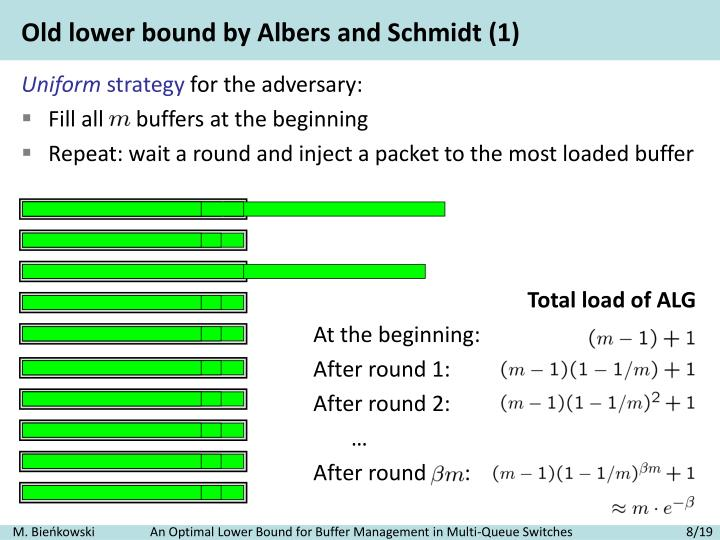 Old lower bound by Albers and Schmidt (1)