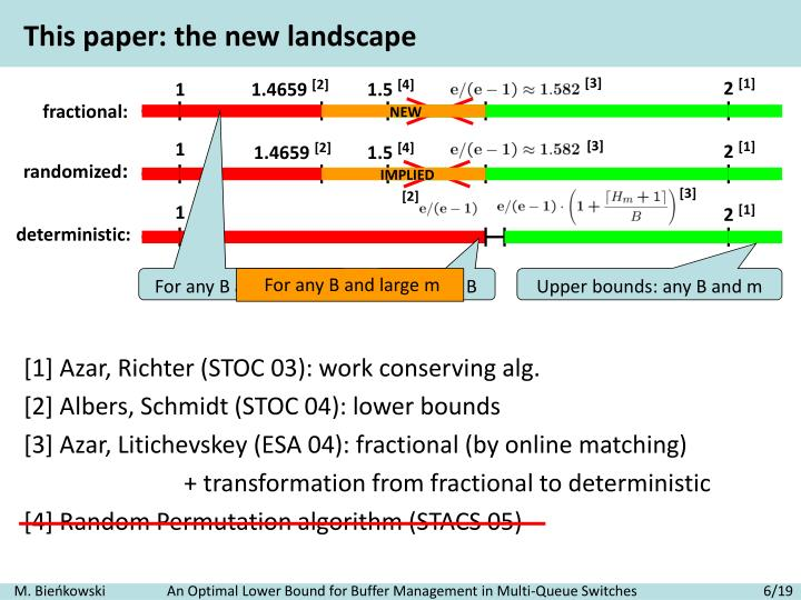 This paper: the new landscape