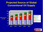 projected source of global conventional oil supply
