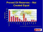 proved oil reserves not created equal