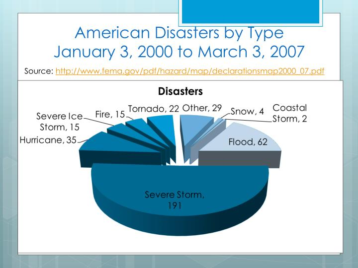 American Disasters by Type