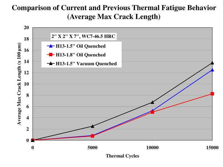 Comparison of Current and Previous Thermal Fatigue Behavior