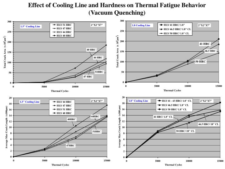 Effect of Cooling Line and Hardness on Thermal Fatigue Behavior