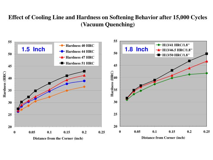 Effect of Cooling Line and Hardness on Softening Behavior after 15,000 Cycles