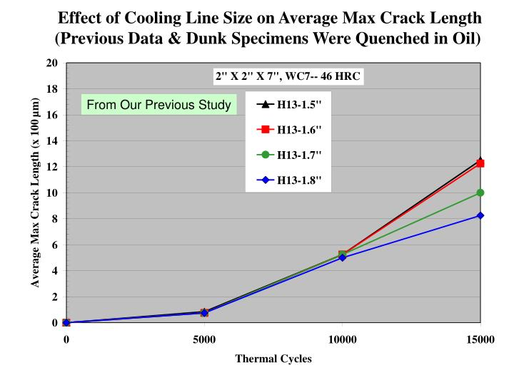 Effect of Cooling Line Size on Average Max Crack Length