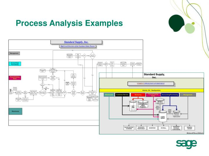 Process Analysis Examples