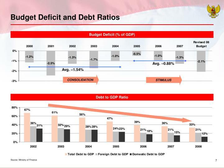 Budget Deficit and Debt Ratios