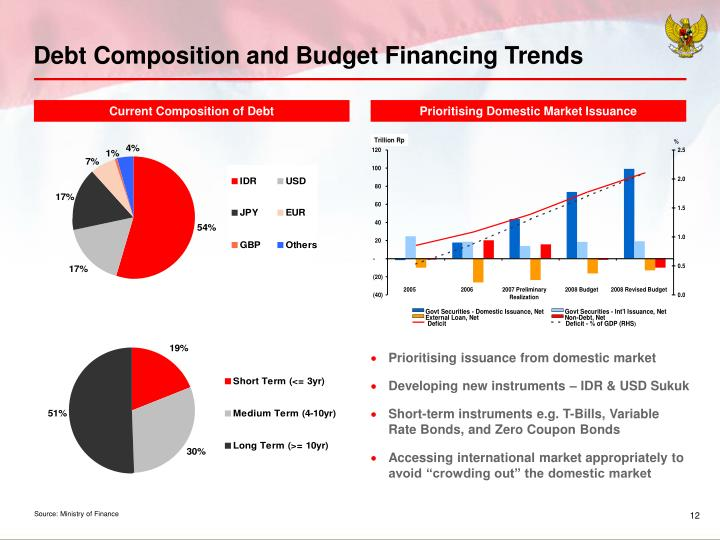 Debt Composition and Budget Financing Trends