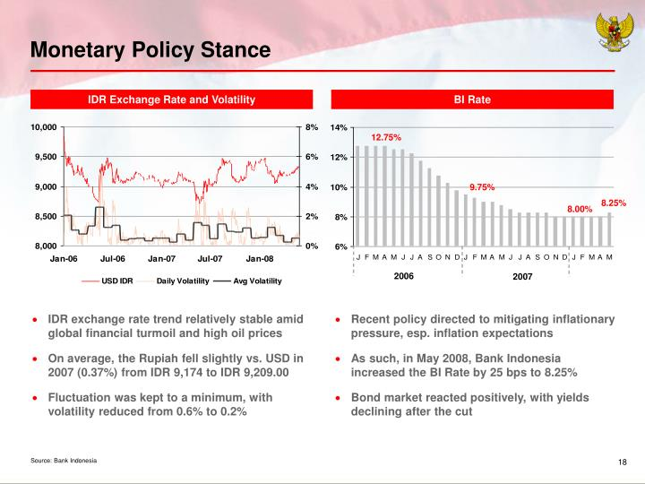 Monetary Policy Stance