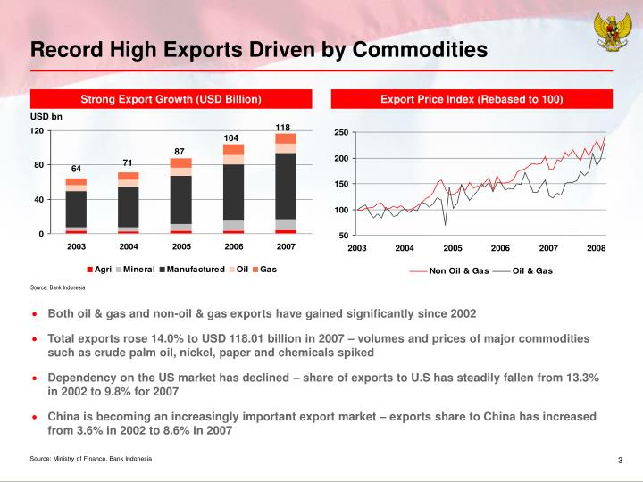 Record High Exports Driven by Commodities