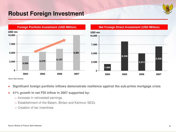 Robust Foreign Investment