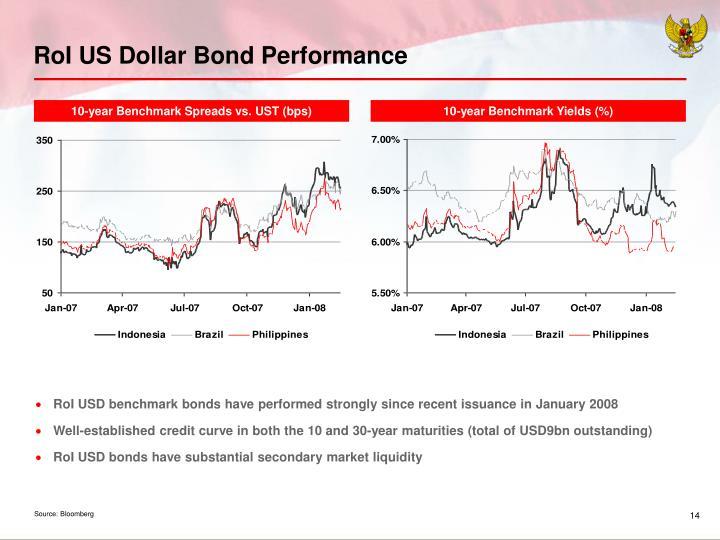 RoI US Dollar Bond Performance