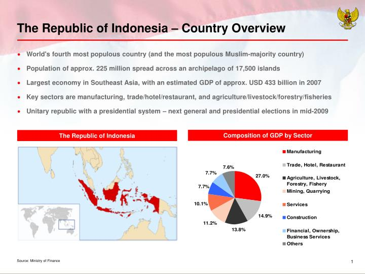The Republic of Indonesia – Country Overview