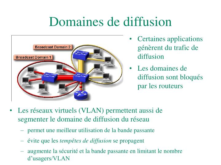 Domaines de diffusion