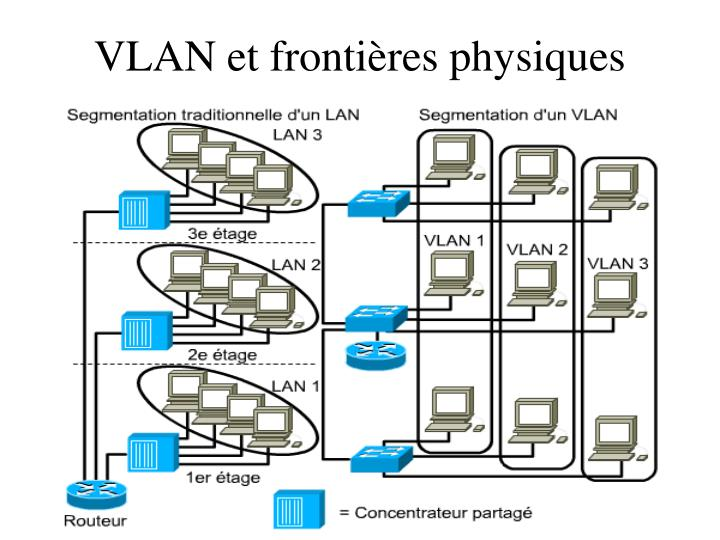 VLAN et frontières physiques