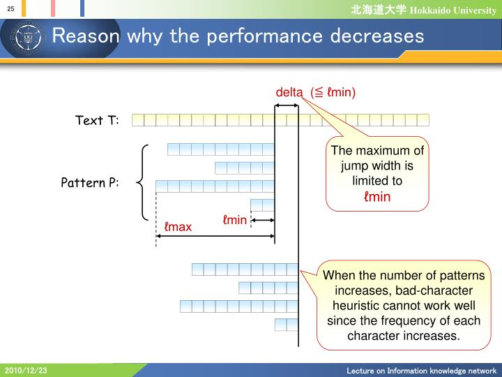 Reason why the performance decreases