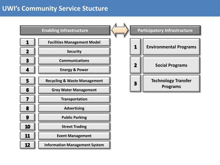 UWI's Community Service