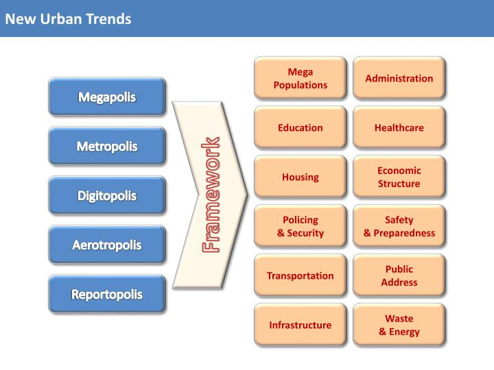 New Urban Trends