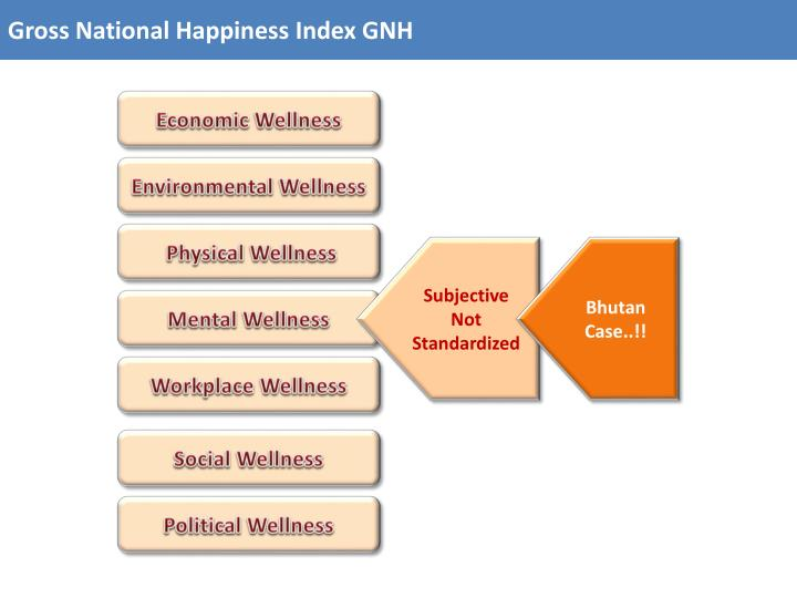 Gross National Happiness Index GNH
