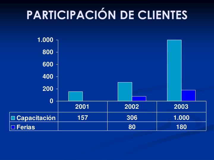 PARTICIPACIÓN DE CLIENTES