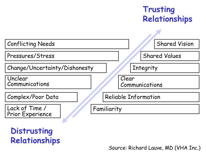 Trusting Relationships