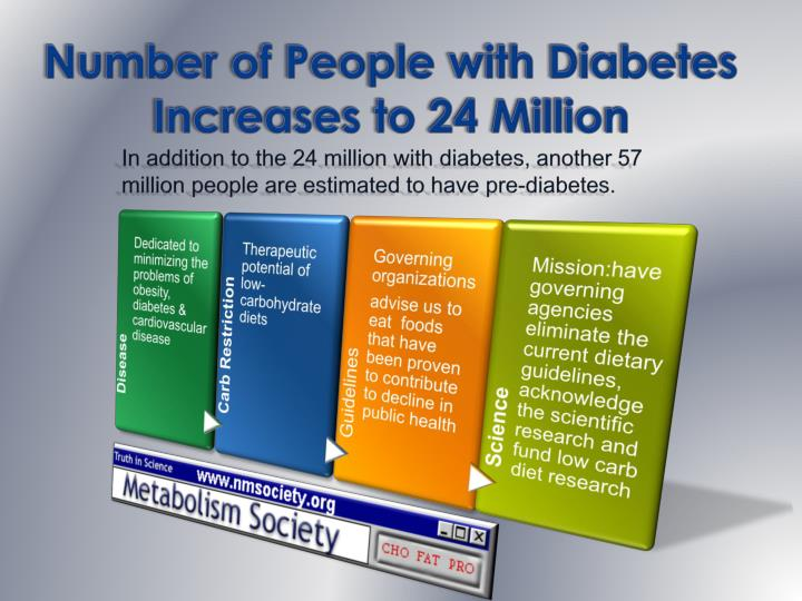 Number of people with diabetes increases to 24 million