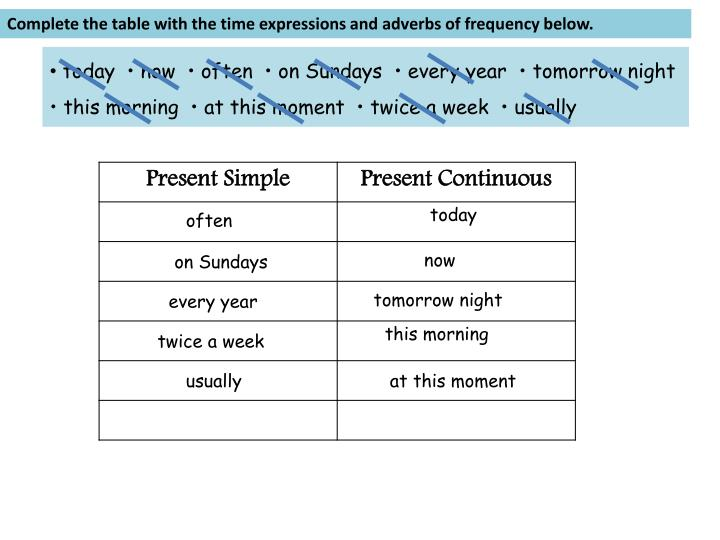 Complete the table with the time expressions and adverbs of frequency below.