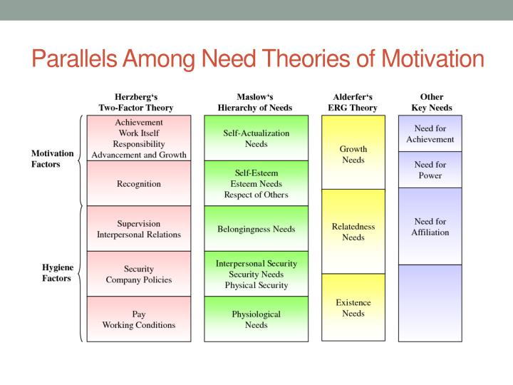Parallels Among Need Theories of Motivation
