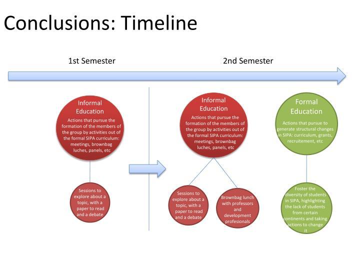 Conclusions timeline