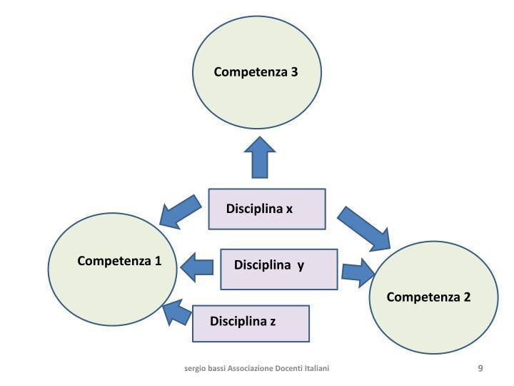 Competenza 3