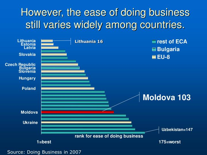 However, the ease of doing business