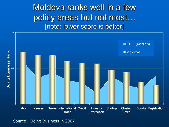 Moldova ranks well in a few