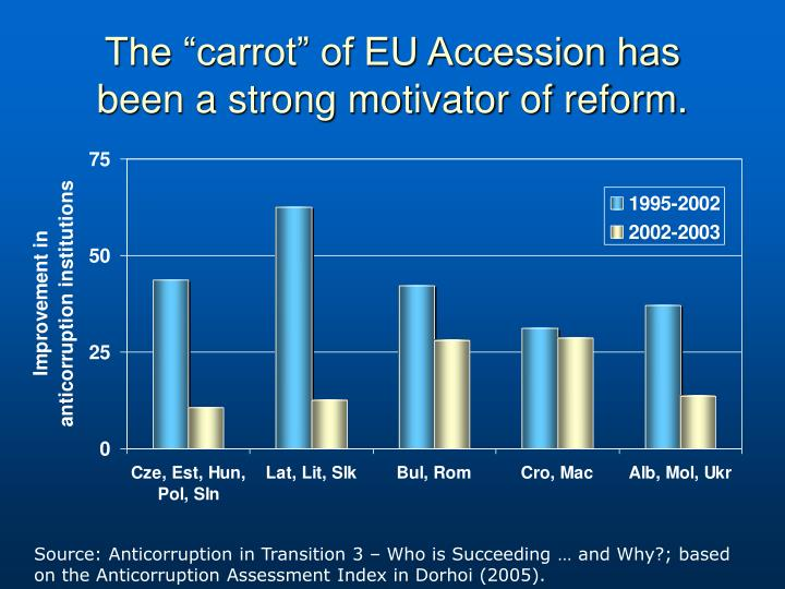 """The """"carrot"""" of EU Accession has"""