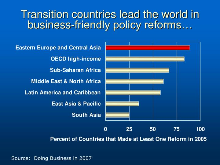 Transition countries lead the world in business-friendly policy reforms…