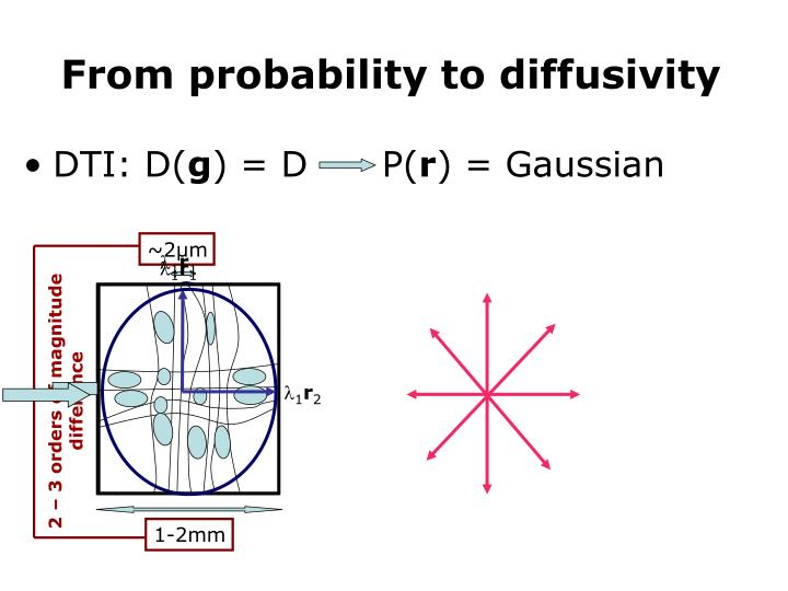 From probability to diffusivity