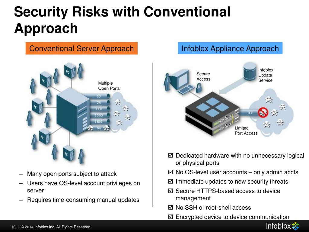 PPT - Securing DNS Infrastructure PowerPoint Presentation - ID:4877008