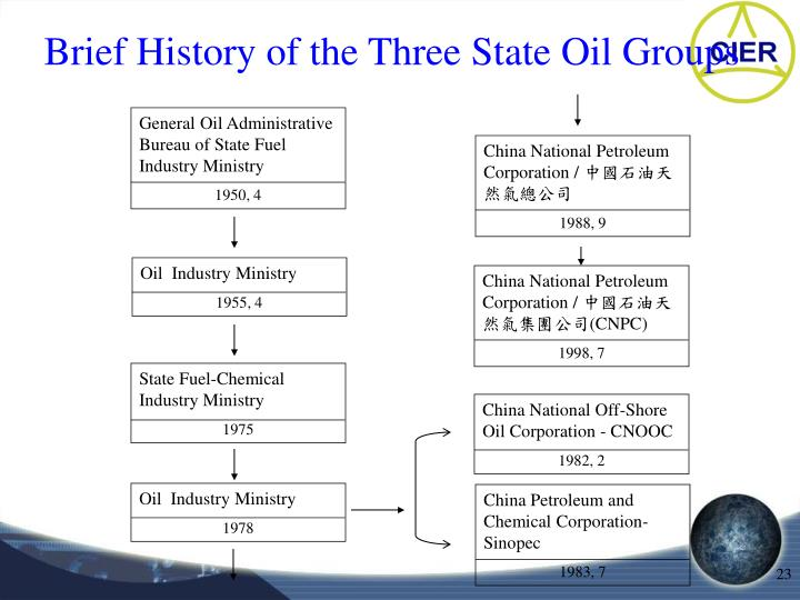 General Oil Administrative Bureau of State Fuel Industry Ministry