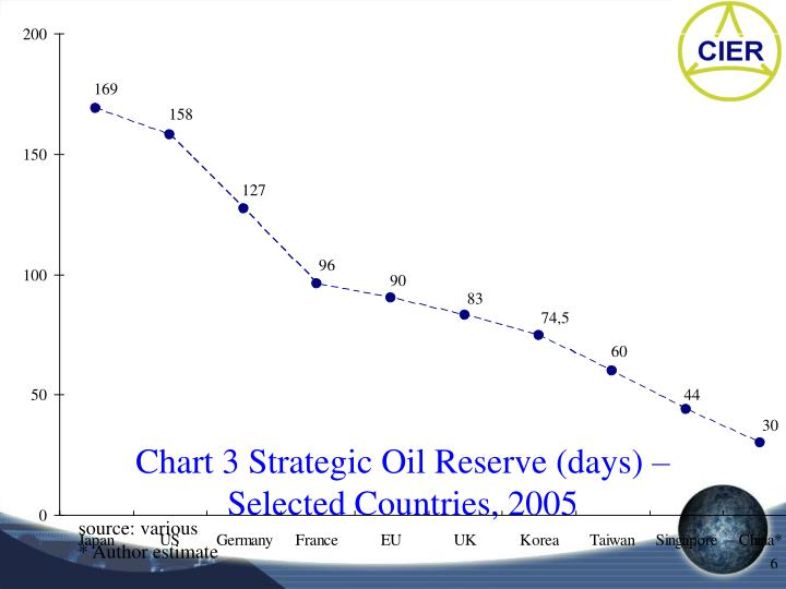 Chart 3 Strategic Oil Reserve (days) – Selected Countries, 2005