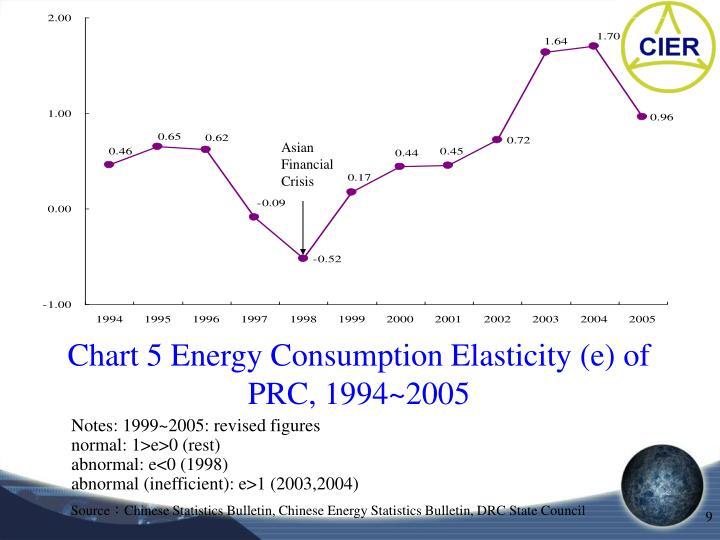 Chart 5 Energy Consumption Elasticity (e) of PRC, 1994~2005