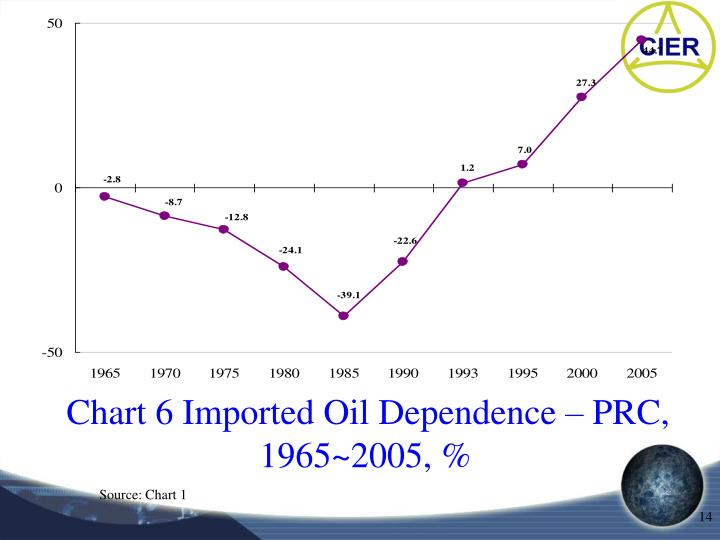 Chart 6 Imported Oil Dependence – PRC, 1965~2005, %