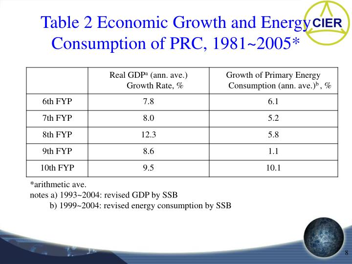 Table 2 Economic Growth and Energy Consumption of PRC, 1981~2005*