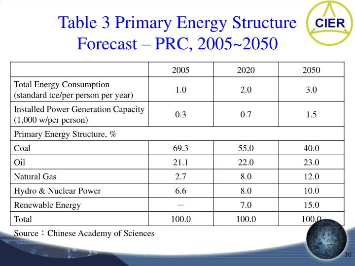 Table 3 Primary Energy Structure Forecast – PRC, 2005~2050