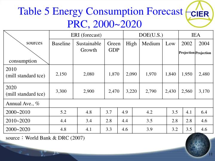 Table 5 Energy Consumption Forecast – PRC, 2000~2020