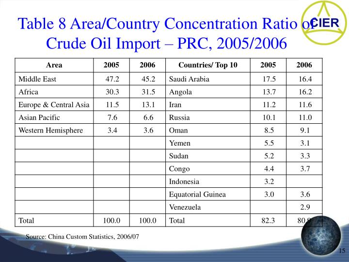 Table 8 Area/Country Concentration Ratio of Crude Oil Import – PRC, 2005/2006