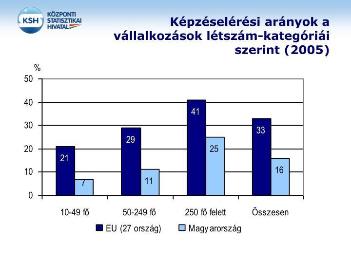 Képzéselérési arányok a vállalkozások létszám-kategóriái szerint (2005)