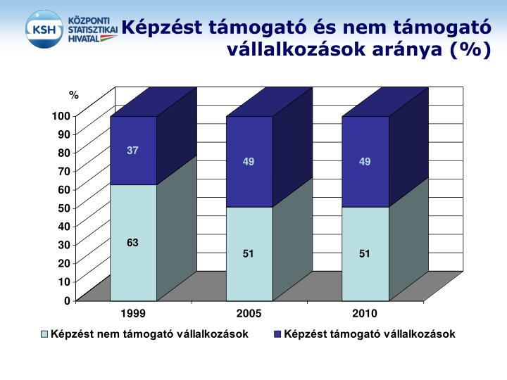 Képzést támogató és nem támogató vállalkozások aránya (%)