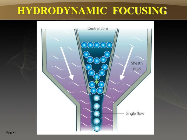 HYDRODYNAMIC  FOCUSING